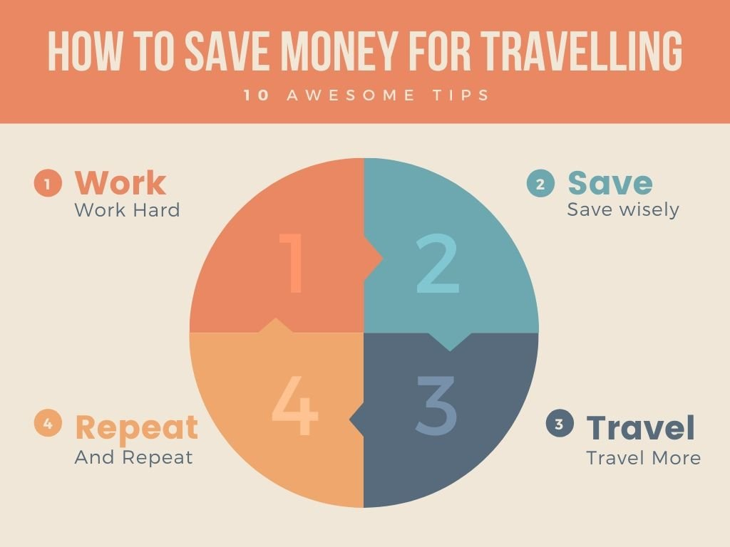 Work Save Travel Repeat