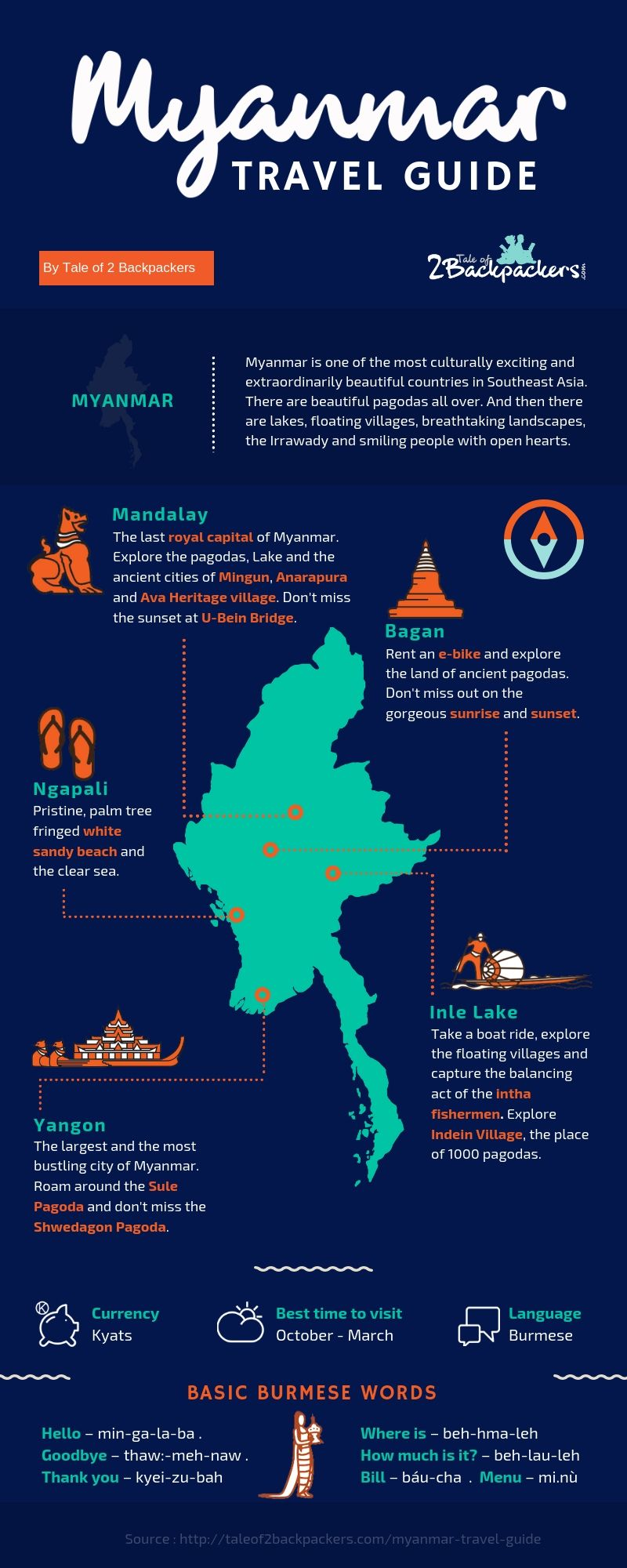 An infographic about myanmar backpacking trip - a complete Myanmar travel guide