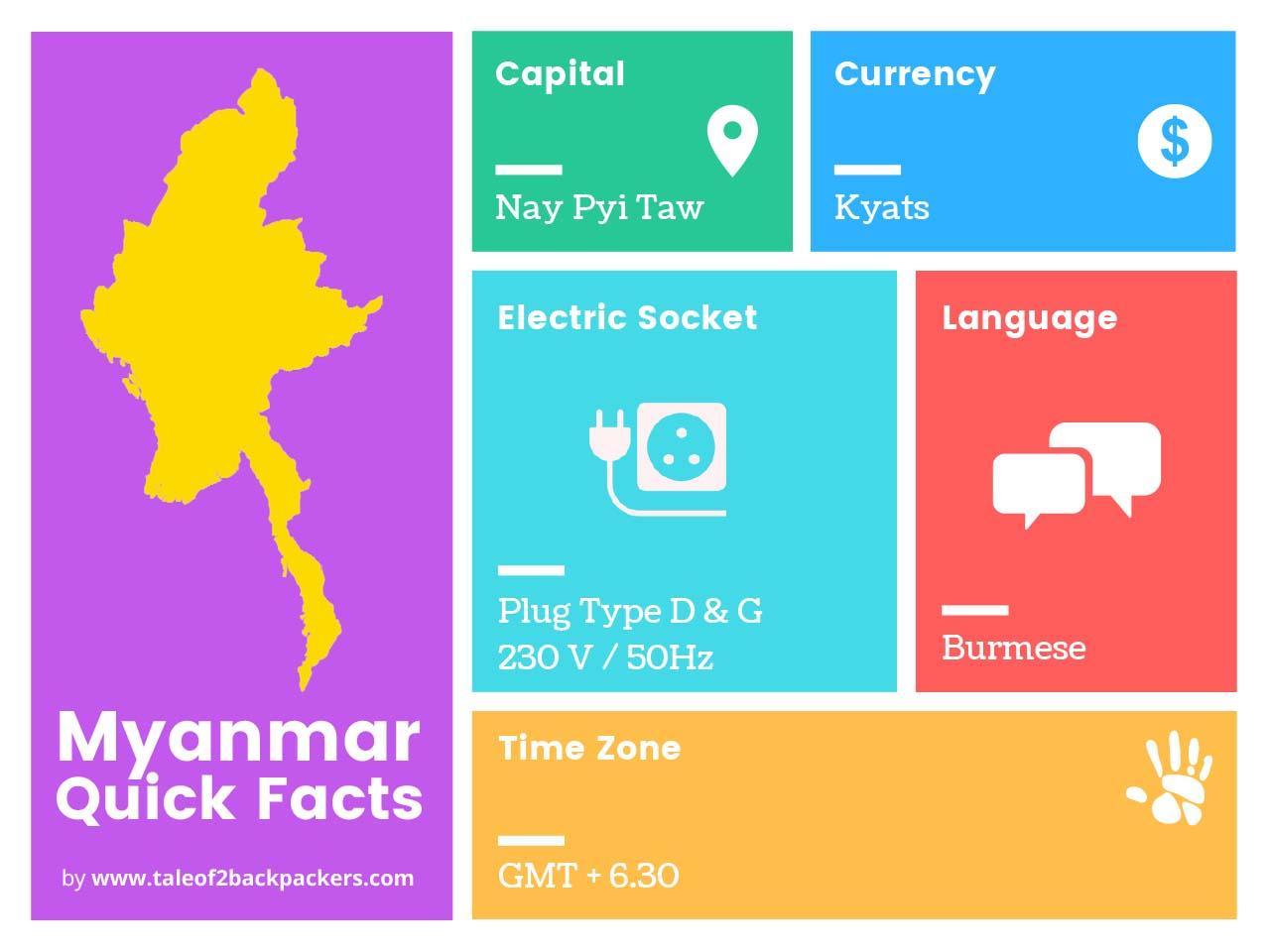 Myanmar Quick Facts