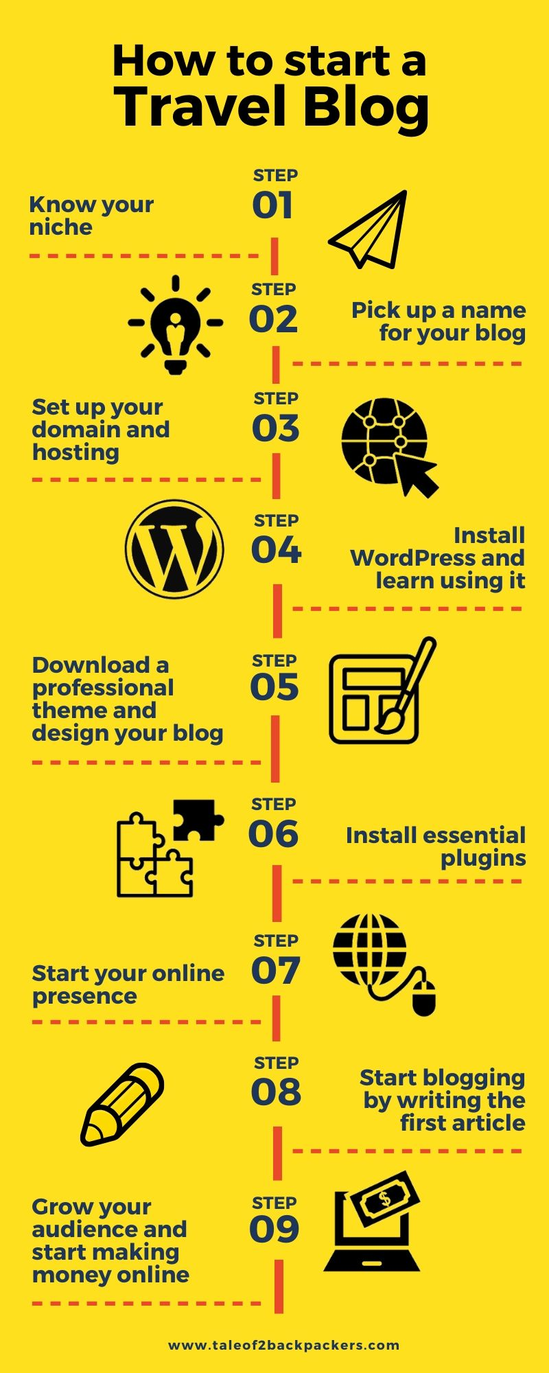 How to start a travel blog Infographic