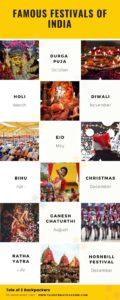 Important Festivals of India