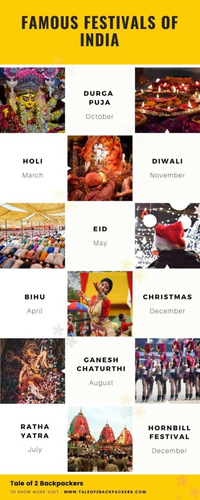 Important Festivals of India