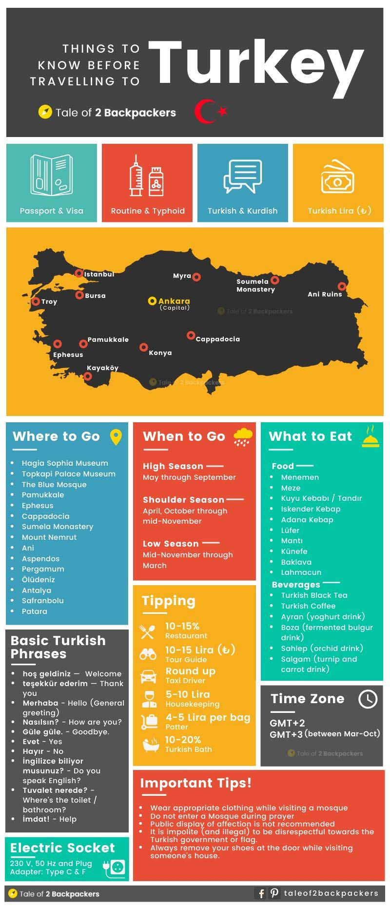 Turkey Travel Map Infographic