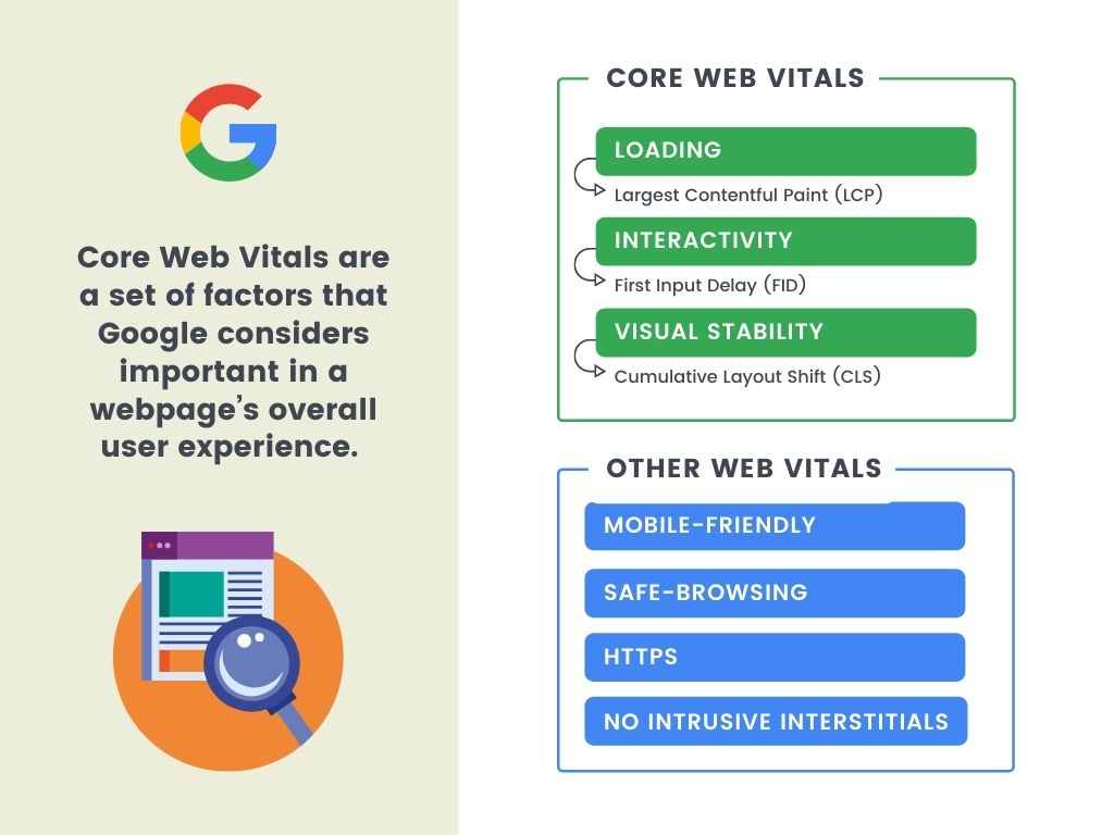 What is Core Web Vitals